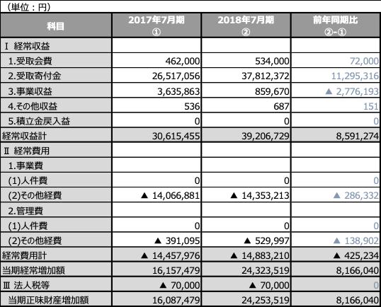 2017年〜2018年7月期 財務レポート要約