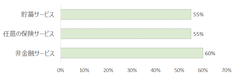 マイクロファイナンス機関による貸出以外のサービス(2014年)
