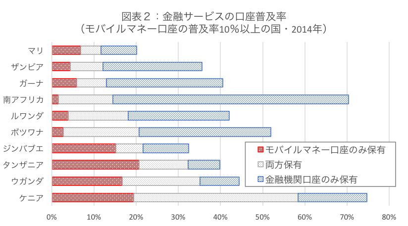 金融サービスの口座普及率(モバイルマネー口座の普及率10%以上の国・2014年)