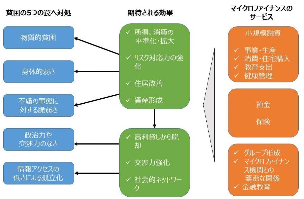 マイクロファイナンスの概念図