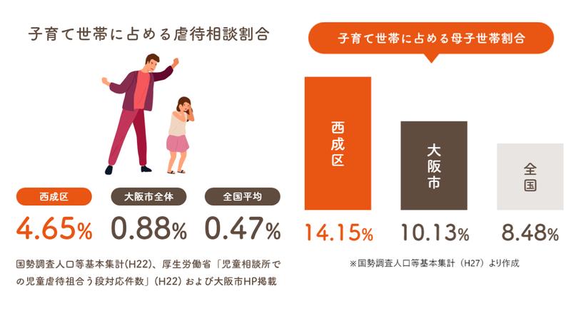 西成の虐待報告